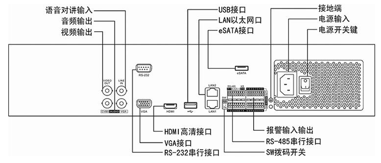 0vp-p,阻抗:1kΩ) 网络接口 2个,rj45 10m/100m/1000m自适应以太网口