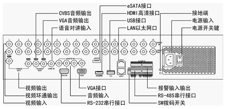 1、所有模拟通道支持WD1实时编码; 2、支持HDMI、VGA、CVBS同时输出,HDMI与VGA输出分辨率最高均可达1920x1080p; 3、支持冗余录像、假日录像和抓图配置; 4、支持即时回放功能,在预览画面下对指定通道的当前录像进行回放,并且不影响其他通道预览; 5、支持最大16路WD1同步回放及多路同步倒放; 6、支持标签定义、查询、回放录像文件; 7、支持重要录像文件加锁保护功能; 8、支持硬盘配额和硬盘盘组存储模式,可对不同通道分配不同的录像保存容量或周期; 9、 4/8/16路机型支持4/