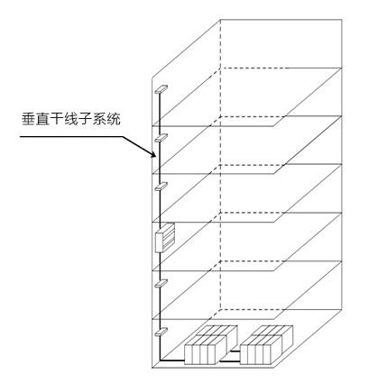 垂直干线子系统