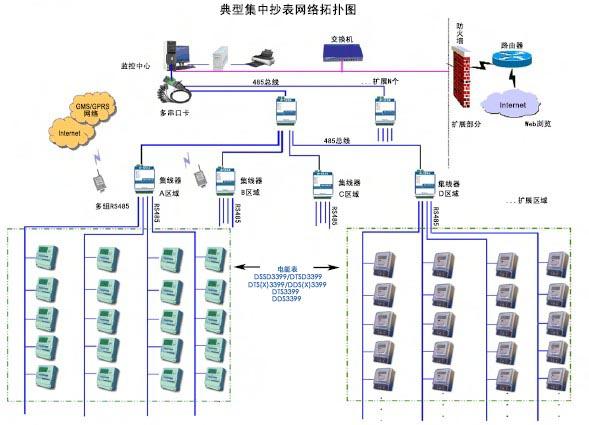 弱电工程中自动抄表系统常见问题