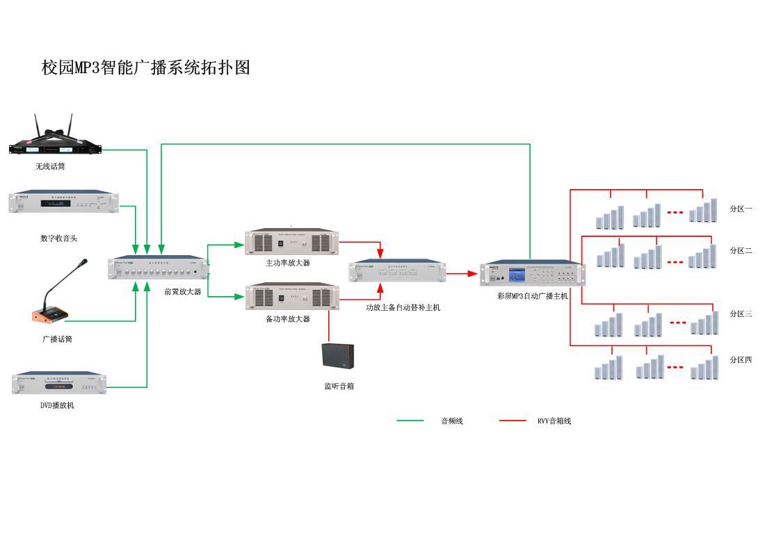校园智能广播系统实现的主要功能