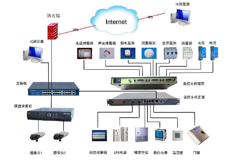 东莞监控提示安装网络监控注意的4大事项